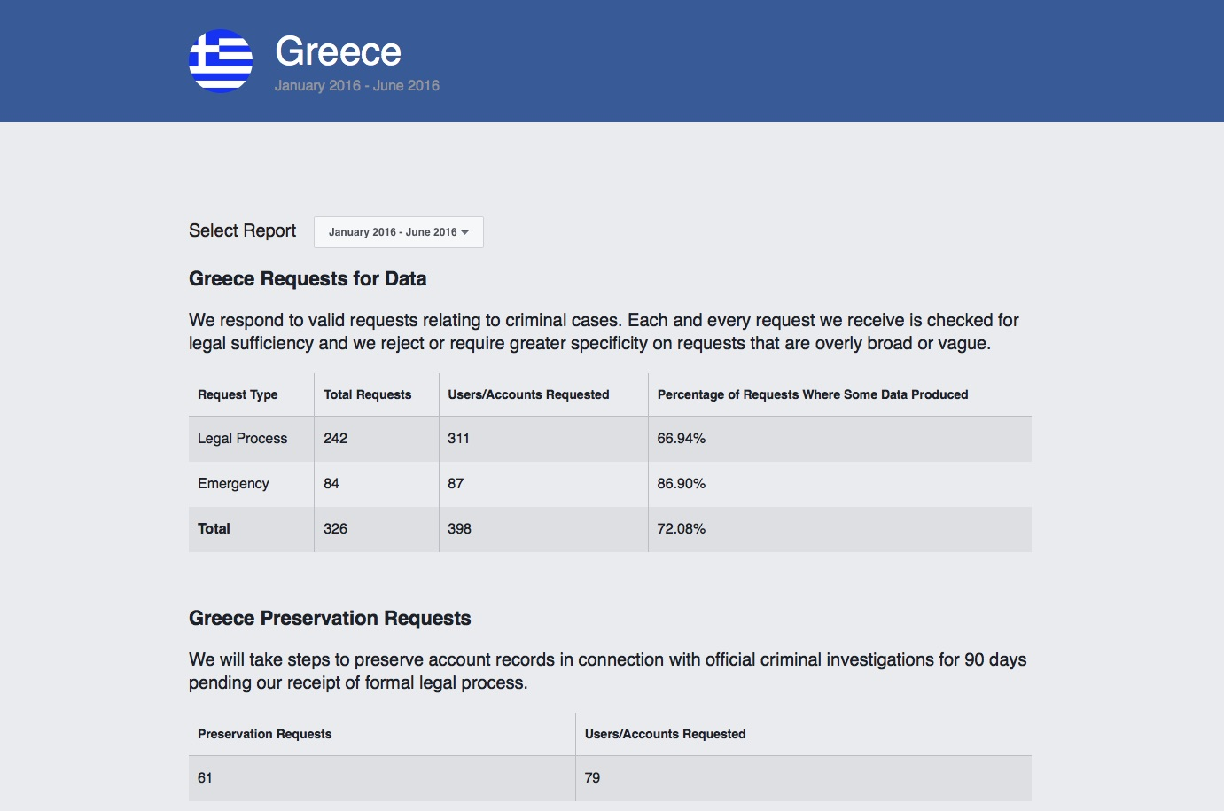 facebook requests for data greece