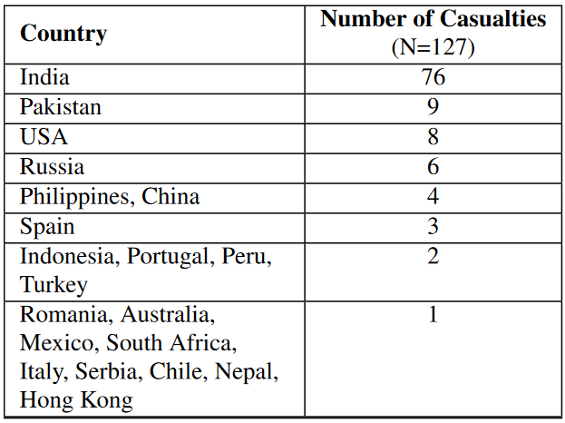 selfies number of casualties